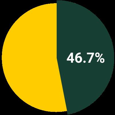 46.7%